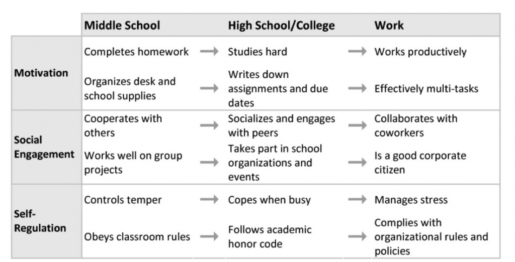 Key skills students can carry forward into a career